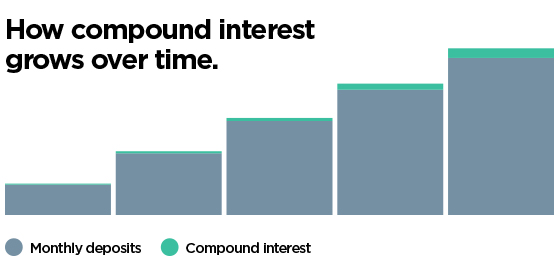 How compound interest grows over time